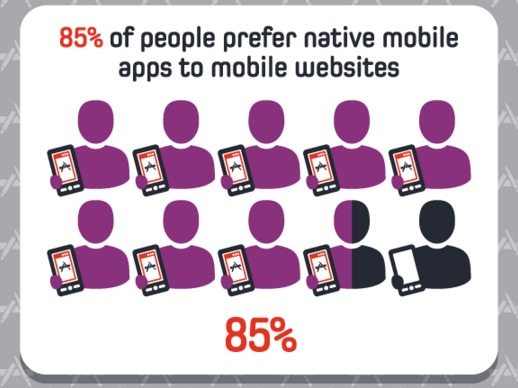 Mobile App Use