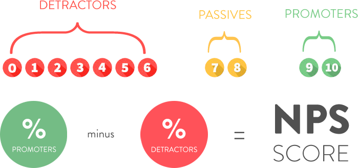 example of how to calculate a net promoter score.