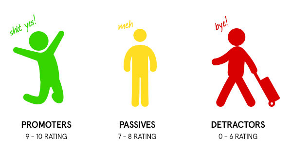 example of three types of respondents for net promoter score.