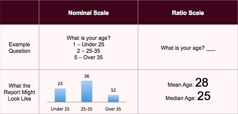 comparison of nominal and ratio scales.
