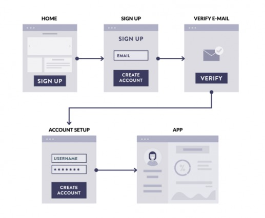 3 Common SaaS Sign-Up Flows (and a Friction-Based Analysis)