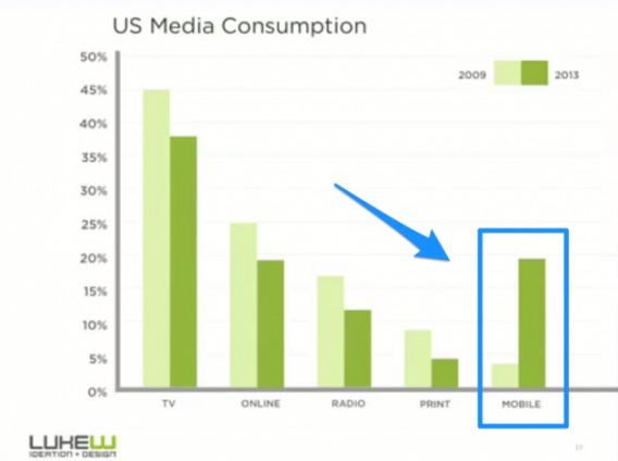 Mobile Media Consumption