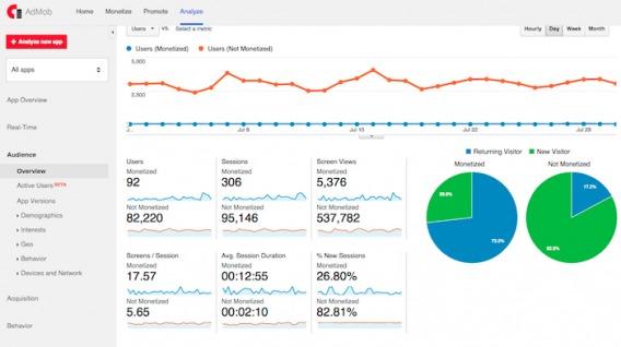 Segmented Data from AdMob.