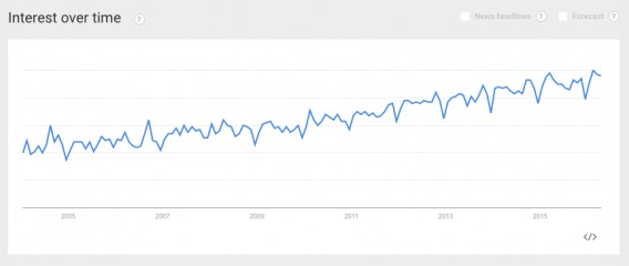 UX Trend
