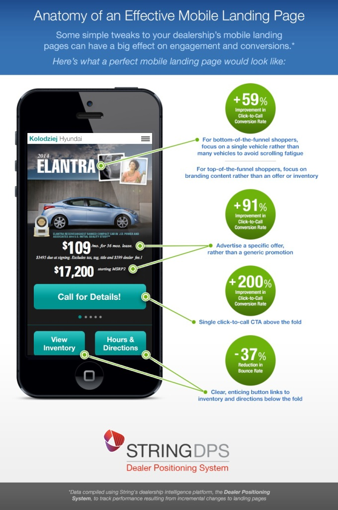 mobile landing page case study for car dealership.