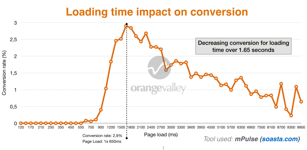 How 8 Different A/B Testing Tools Affect Site Speed (Original Study)