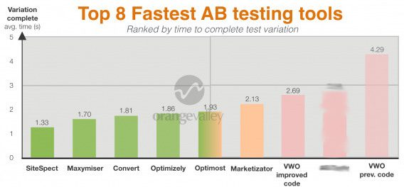 Results-Fastest-AB-Testing-tools-graph-1-568x264-1