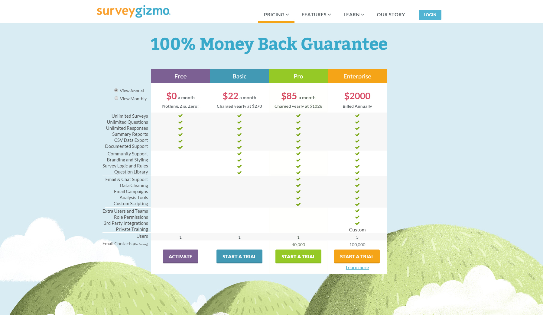 Screenshot of original SurveyGizmo pricing page, plans ordered cheapest to most expensive