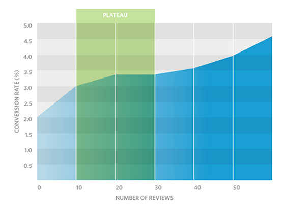 chart showing that conversion rates increase as the quantity of reviews increase.