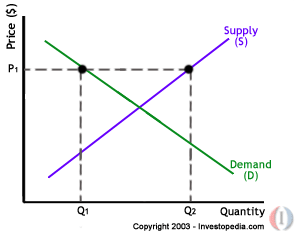 example of relationship between supply and demand.