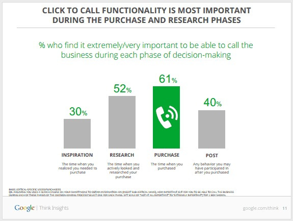 data on importance of calling at the decision to purchase.