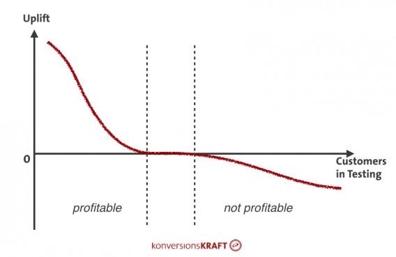 Segmentation into profitable and non-profitable customer groups.