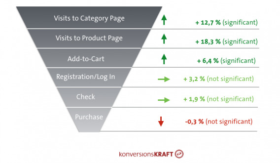 Uplifts can disappear by way of the classic conversion funnel.