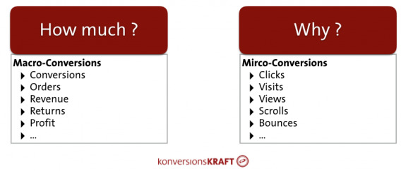 Macro-conversions have a higher priority than micro-conversions