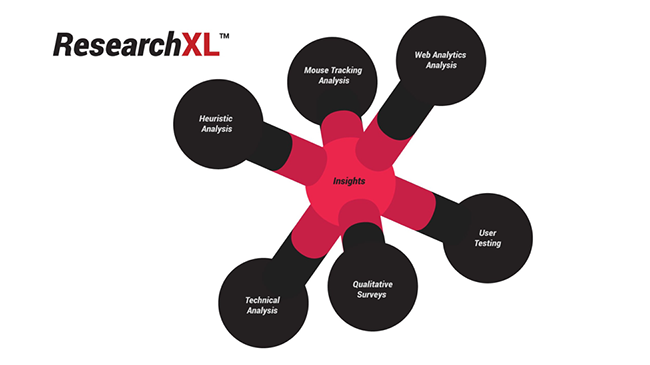 ResearchXL model diagram.