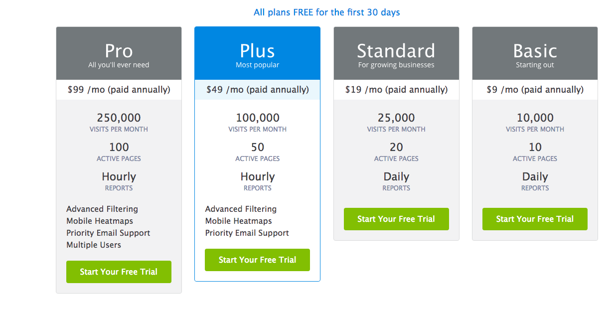 example of pricing page that starts with the most expensive item first.