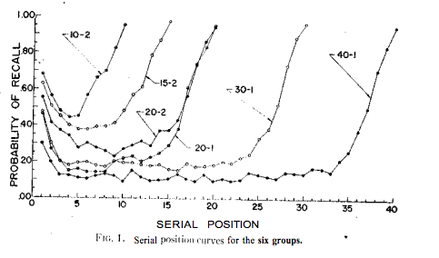 results from serial position effect study.
