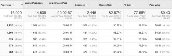 Bounce Rate vs. Page Value