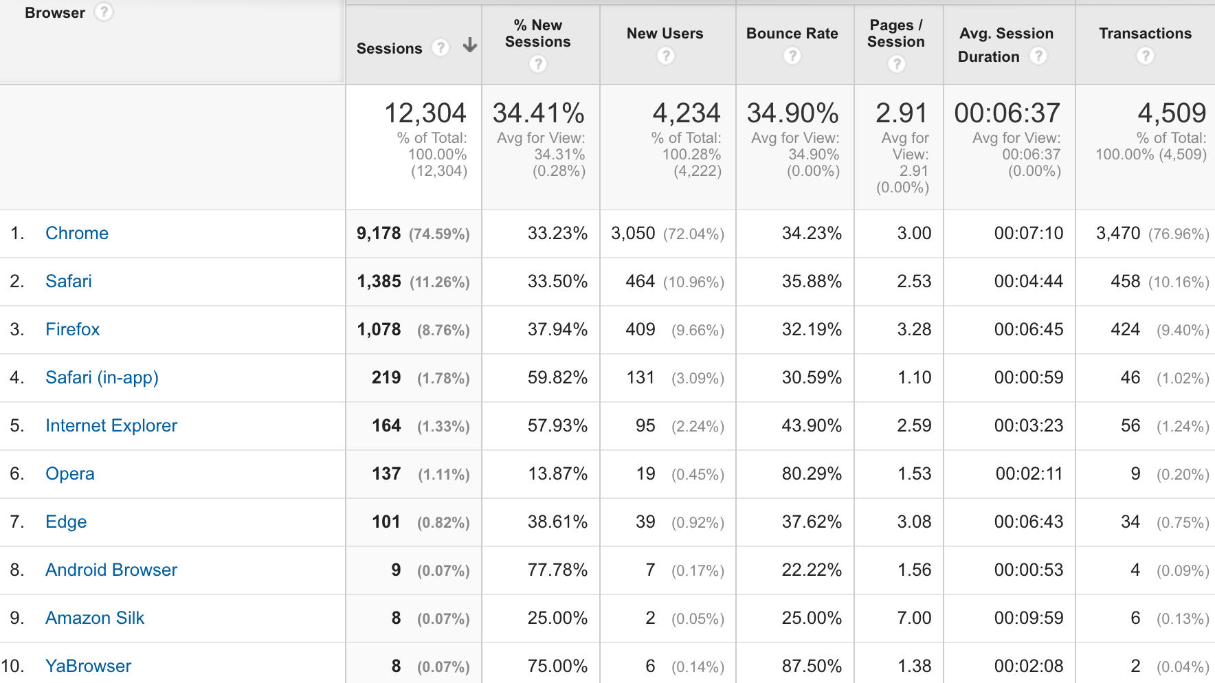 example of browser report in google analytics.