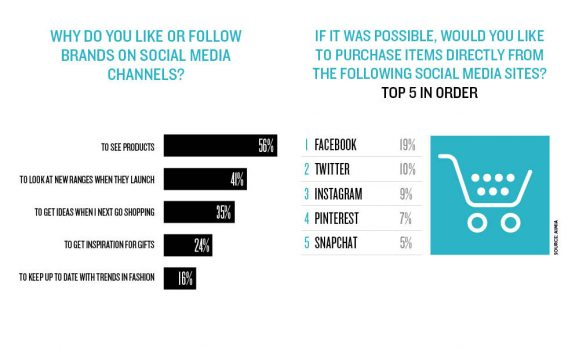 Do People Want to Buy via Social? Data from MarketingWeek.
