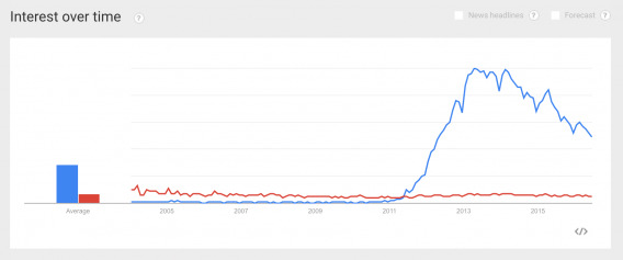Responsive vs. Adaptive (Google Trends)