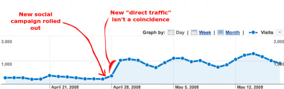 Fake Direct Traffic