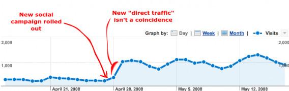 Fake Direct Traffic