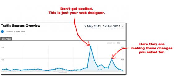 Web Design Spike