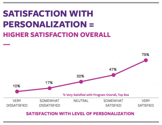 Personalization in Loyalty Programs