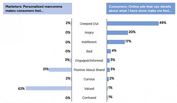Marketers vs. Consumers on Personalization