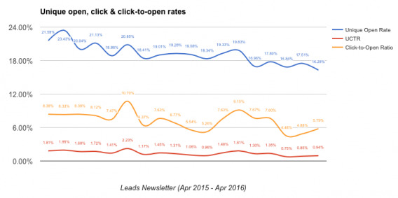 Newsletter click and open rate decline