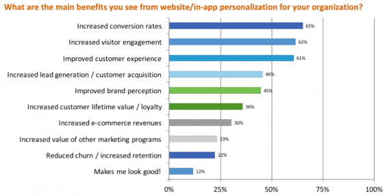Personalization Benefits
