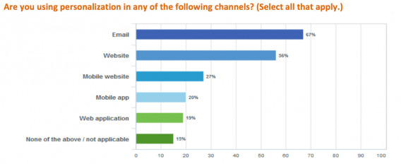 Personalization Channels