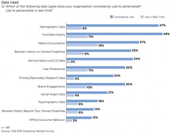 Personalization Data Used