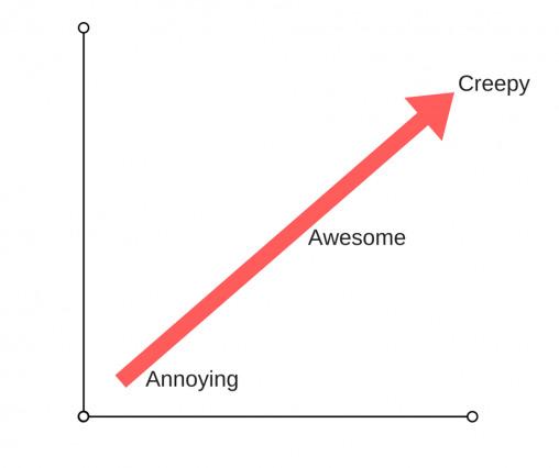 Personalization's Creepy Factor