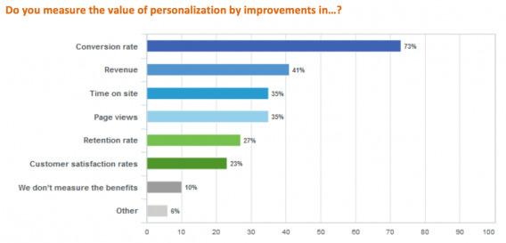 Personalization Metrics
