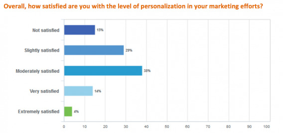 Personalization Satisfaction