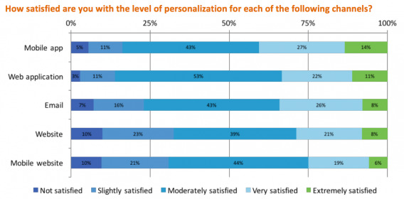 Personalization Satisfaction (by Channel)