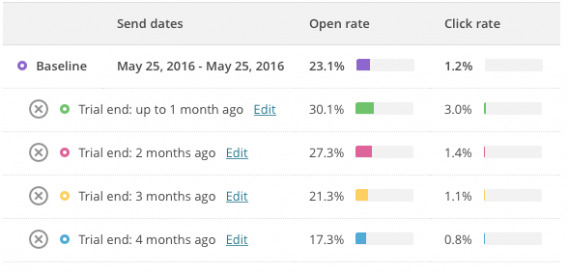 Trial end time effect on email open and click rates