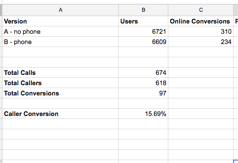 summary results from a test of whether a phone number increases conversions.
