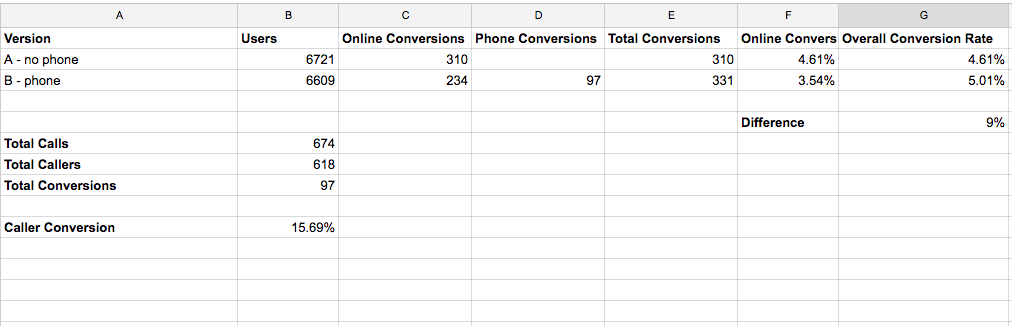 comparing conversion rates of a test about the impact of a phone number on a website.