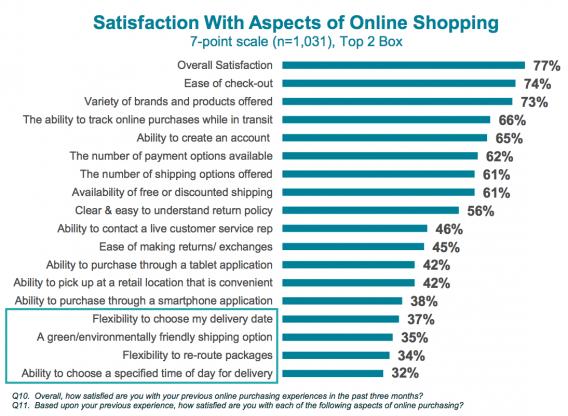 UPS Satisfaction Report