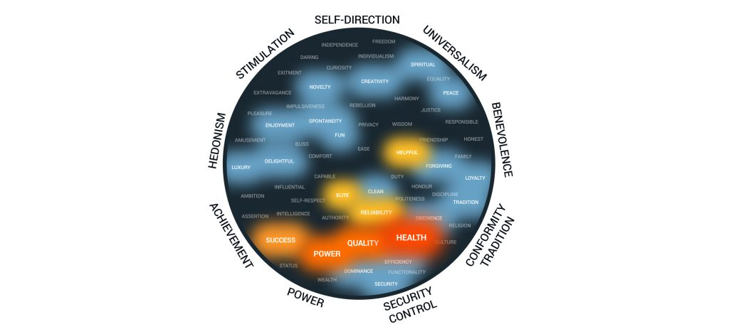 Empathic Design: Mapping Your Brain, Brand, and Data