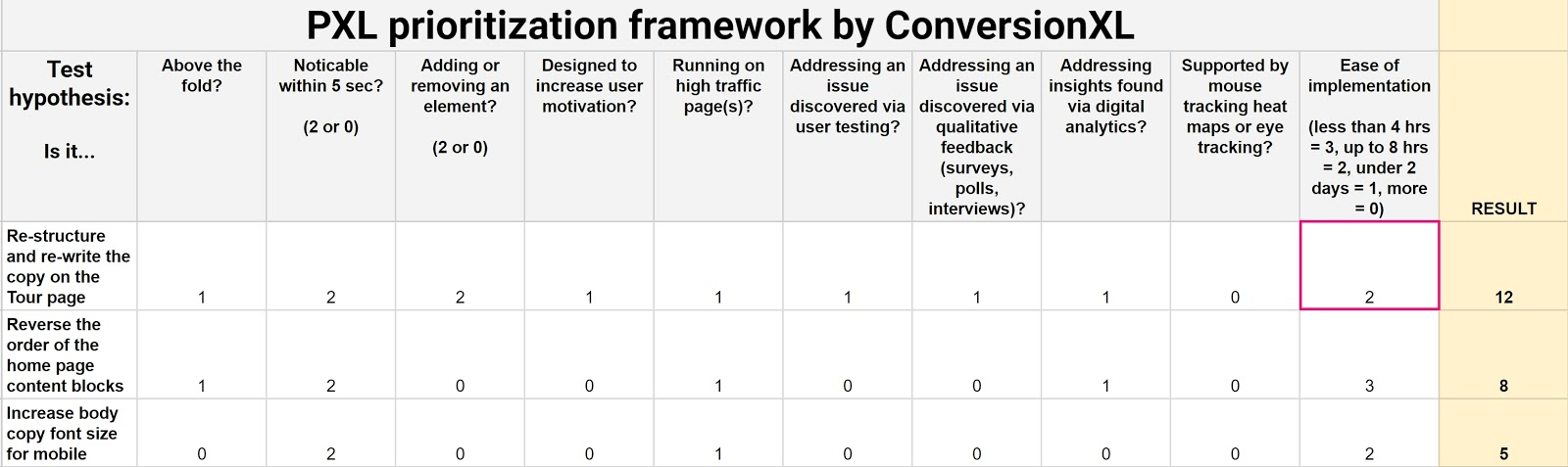 example of a/b testing prioritization framework.