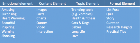 Viral Elements According to BuzzSumo