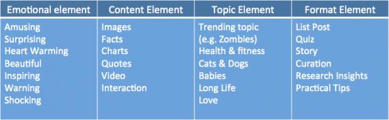 Viral Elements According to BuzzSumo