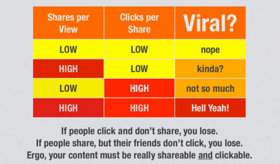 Viral Elements According to Upworthy