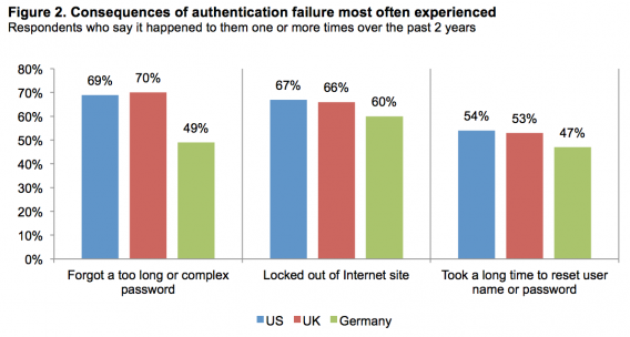 Password friction: most often consequences of authentication failure.
