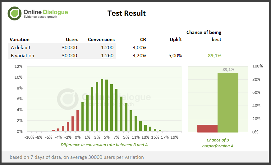 How to Make More Money With Bayesian A/B Test Evaluation