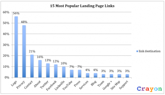 15-most-popular-links